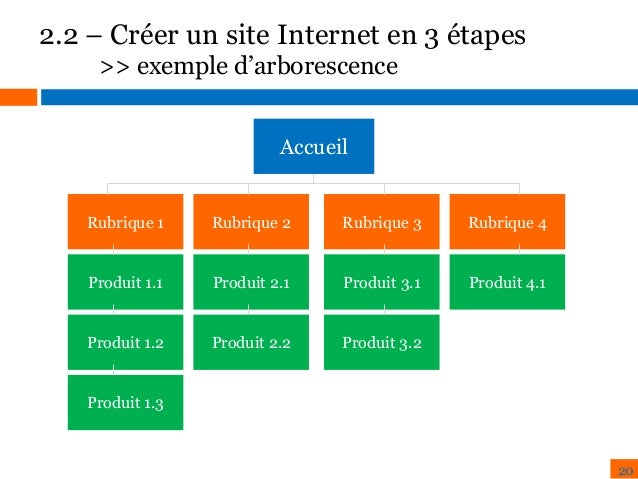 Cr er son site internet en 3 tapes for Idee site internet a creer