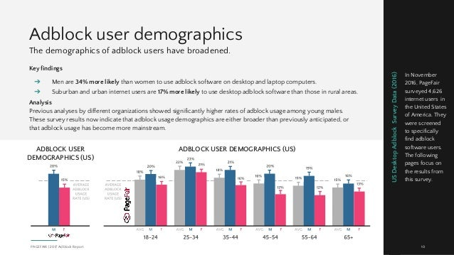 Adblock user demographics Key findings ➔ Men are 34% more likely than women to use adblock software on desktop and laptop ...