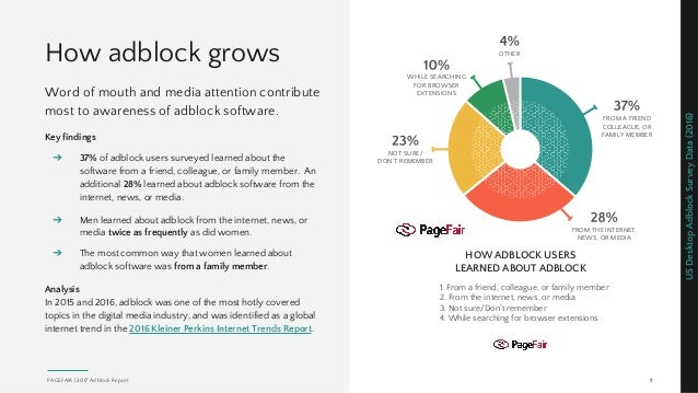 How adblock grows Word of mouth and media attention contribute most to awareness of adblock software. Key findings ➔ 37% o...