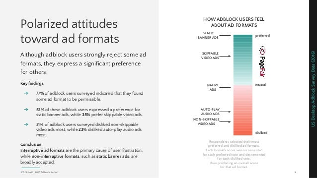 Polarized attitudes toward ad formats Although adblock users strongly reject some ad formats, they express a significant p...
