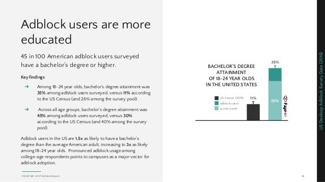 Adblock users are more educated 45 in 100 American adblock users surveyed have a bachelor's degree or higher. Key findings...