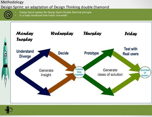 5. Methodology Design Sprint: An Adaptation Of Design Thinking Double  Diamond U2022 Design Sprint Applies ...