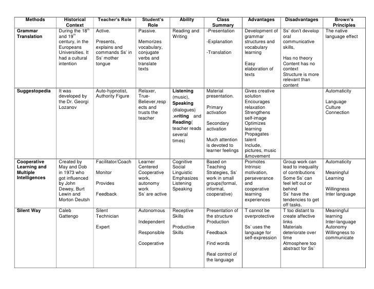 Methods         Historical       Teacher's Role       Student's          Ability           Class          Advantages      ...