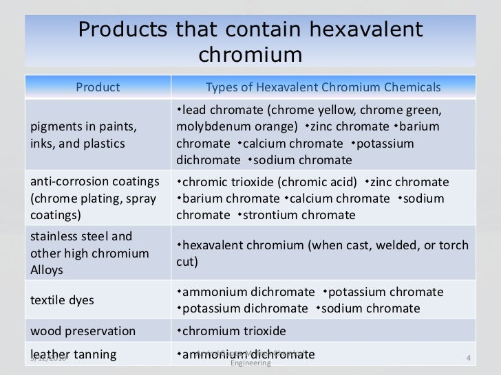 IRJET-Removal of Chromium from Aqueous Solution by using Different Methodologies