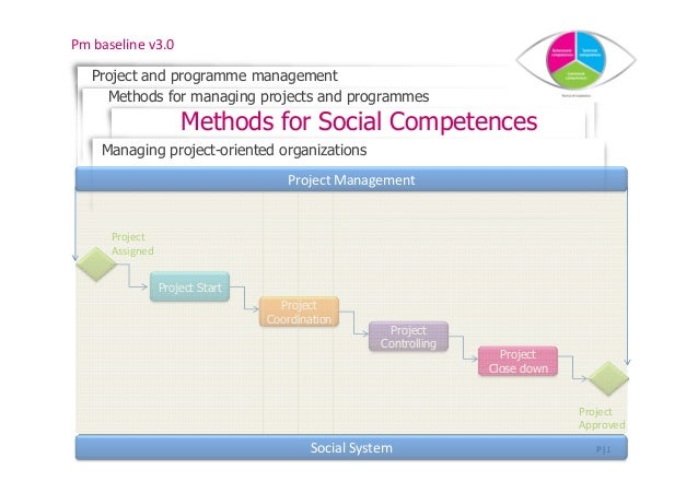Pm baseline v3.0   Project and programme management     Methods for managing projects and programmes                     M...