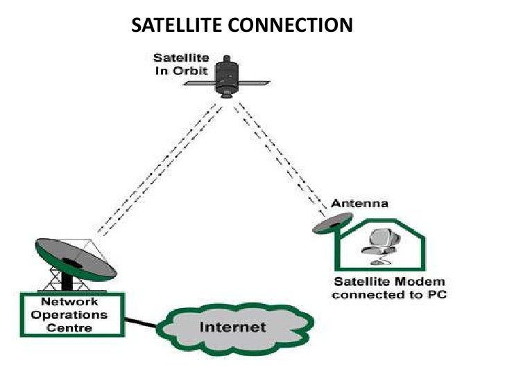 methods of connecting internet