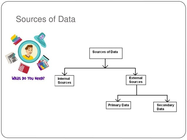 internal and external sources of information Internal analysis: understanding a business in depth is the goal of internal analysis this analysis is based on resources and capabilities of the firm this analysis is based on resources and capabilities of the firm.