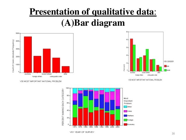 qualitative data presentation methods