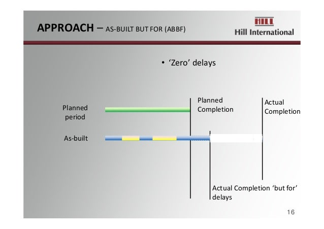 • 'Zero'delays Actual CompletionPlanned period Planned Completion ActualCompletion'butfor' delays As‐built 16 APPRO...