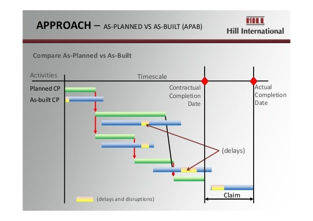 Claim PlannedCP TimescaleActivities As‐builtCP CompareAs‐PlannedvsAs‐Built (delays) Contractual Completion Date Act...