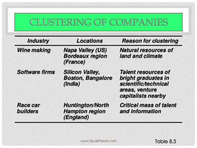 CLUSTERING OF COMPANIES Industry Locations Reason for clustering Wine making Napa Valley (US) Bordeaux region (France) Nat...