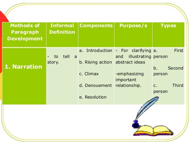methods of a paragraph development definition An inductive paragraph begins with either evidence or reasons leading to the   the following diagram illustrates how a claim is developed in an inductive way   main claim in a cause-and-effect manner in the last sentence of the paragraph.