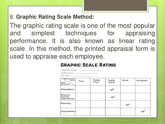 8. Graphic Rating Scale Method: The graphic rating scale is one of the most popular and simplest techniques for appraising...