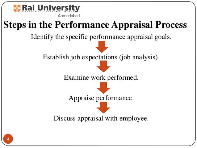 Steps In The Performance Appraisal ...