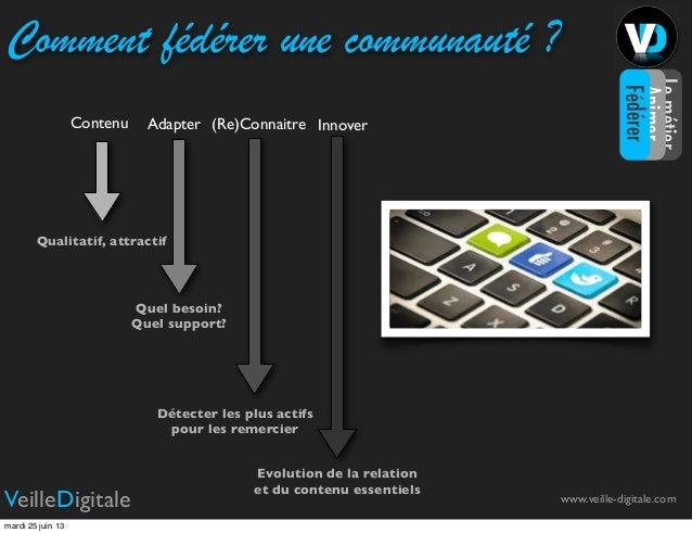 www.veille-digitale.comVeilleDigitaleComment fédérer une communauté ?Contenu Adapter (Re)Connaitre InnoverQualitatif, attr...