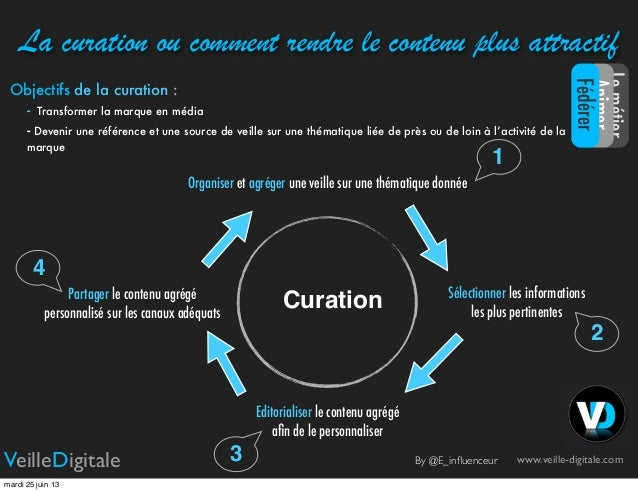 La curation ou comment rendre le contenu plus attractifwww.veille-digitale.comVeilleDigitaleCurationObjectifs de la curati...