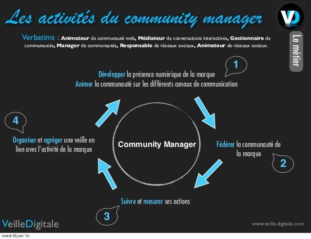Le métier, les compétences et les outils du community management Slide 2