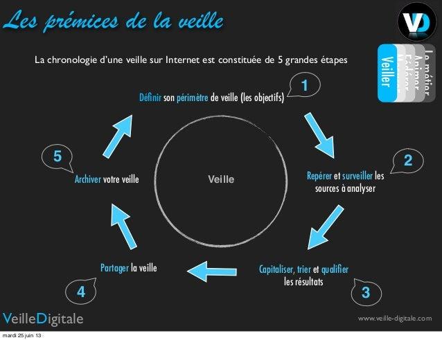 www.veille-digitale.comVeilleDigitaleLes prémices de la veilleVeilleDéfinir son périmètre de veille (les objectifs)Partager...