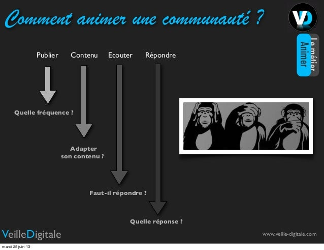 Comment animer une communauté ?Publier Contenu Ecouter RépondreQuelle fréquence ?Adapterson contenu ?Faut-il répondre ?Que...