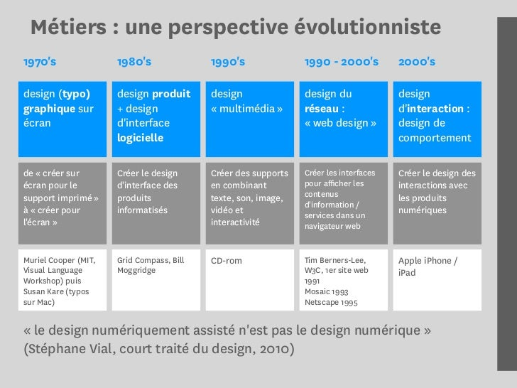 Les m tiers du design interactif 2011 for Architecte definition du metier