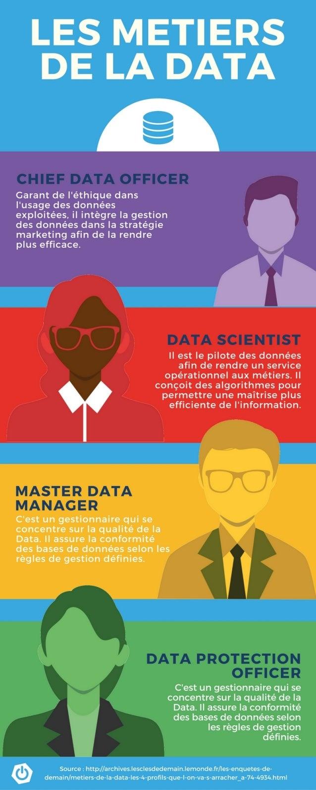 Infographie : Les métiers de la Data