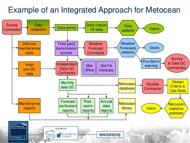 Example of an Integrated Approach for Metocean Data collection Post- storm reports Monthly data QC Daily checks Of data Fo...