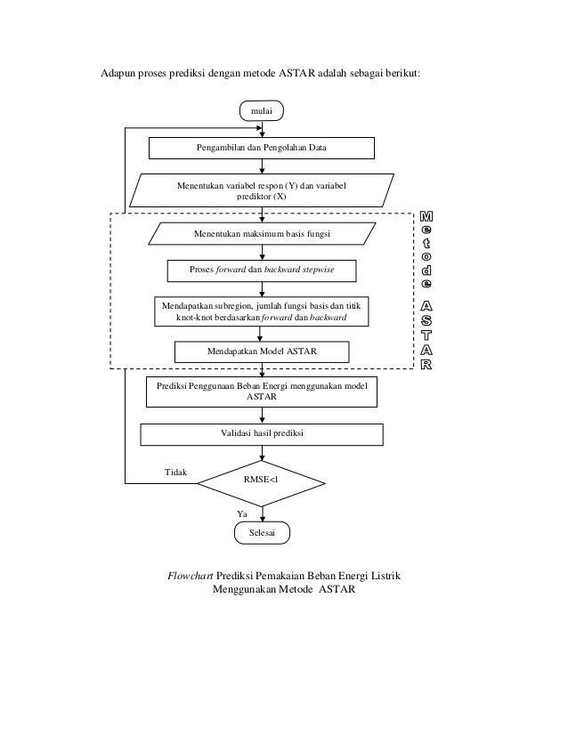 Metode astar tidakyaadapun proses prediksi dengan metode astar adalah sebagai berikutflowchart prediksi pemakaian beban energi listrik ccuart Choice Image