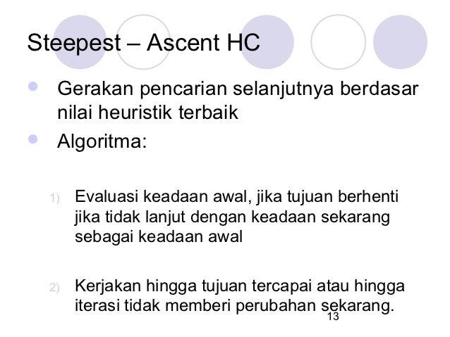 Steepest – Ascent HC Gerakan pencarian selanjutnya berdasar  nilai heuristik terbaik Algoritma:    1)   Evaluasi keadaan...