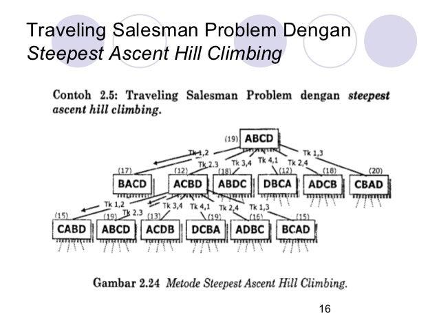 Traveling Salesman Problem DenganSteepest Ascent Hill Climbing                             16