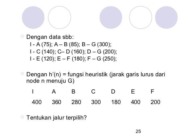    Dengan data sbb:     I - A (75); A – B (85); B – G (300);     I - C (140); C– D (160); D – G (200);     I - E (120); E...