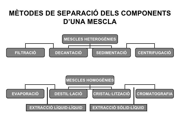 MÈTODES DE SEPARACIÓ DELS COMPONENTS D'UNA MESCLA MESCLES HETEROGÈNIES FILTRACIÓ DECANTACIÓ SEDIMENTACIÓ CENTRIFUGACIÓ MES...