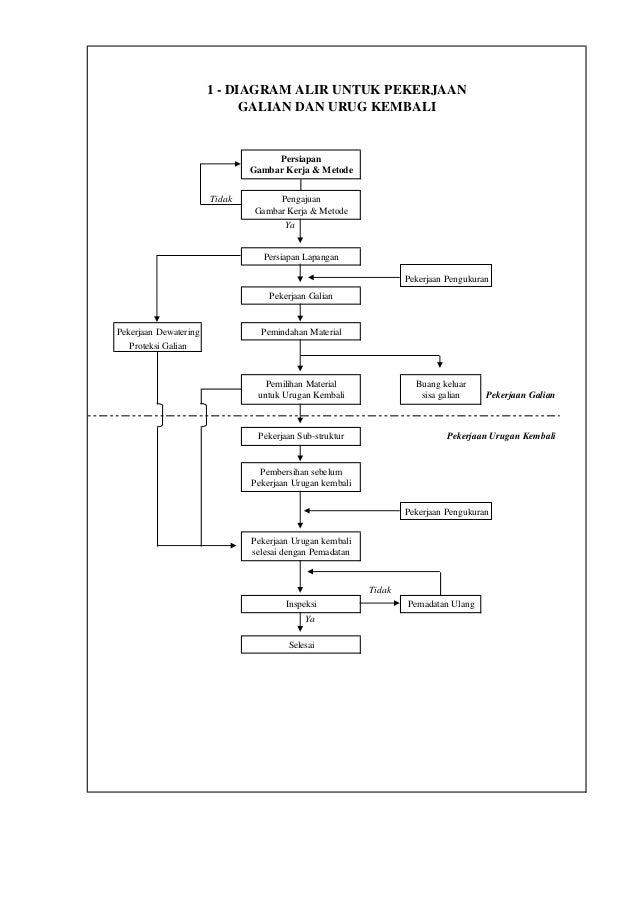 Metode teknis dan flow chart of work diagram alir untuk pekerjaan bekisting urutan pelaksanaan pekerjaan pekerjaan permulaan dan strutur 6 ccuart Choice Image