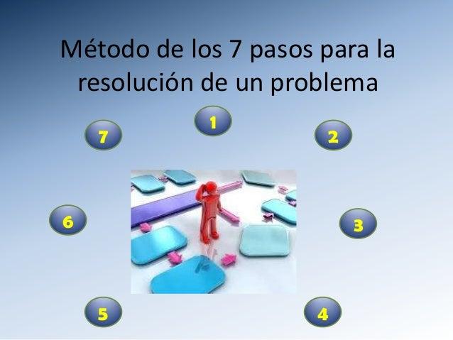 Método de los 7 pasos para la resolución de un problema 7 6 1 2 3 5 4