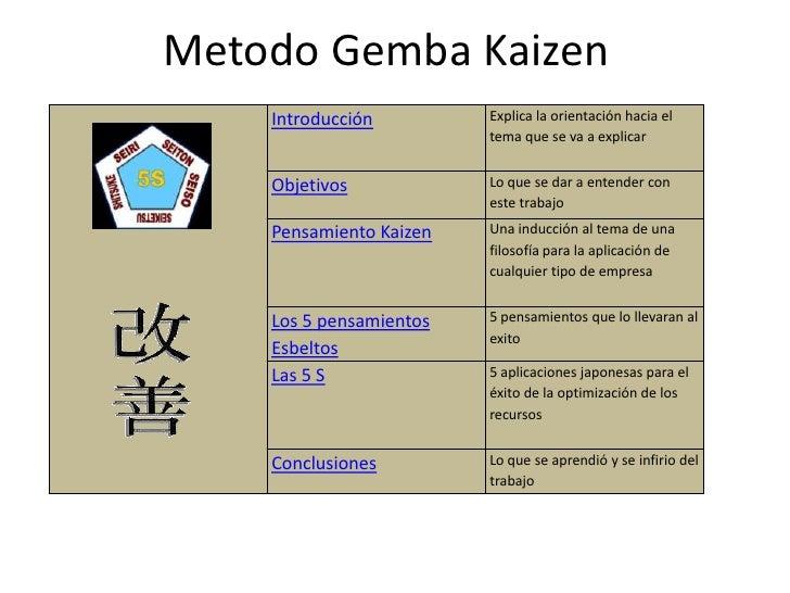 Metodo Gemba Kaizen     Introducción         Explica la orientación hacia el                          tema que se va a exp...
