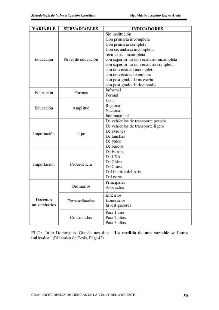 Metodología de la Investigación Científica                 Mg. Máximo Sabino Garro Ayala   VARIABLE             SUBVARIABL...