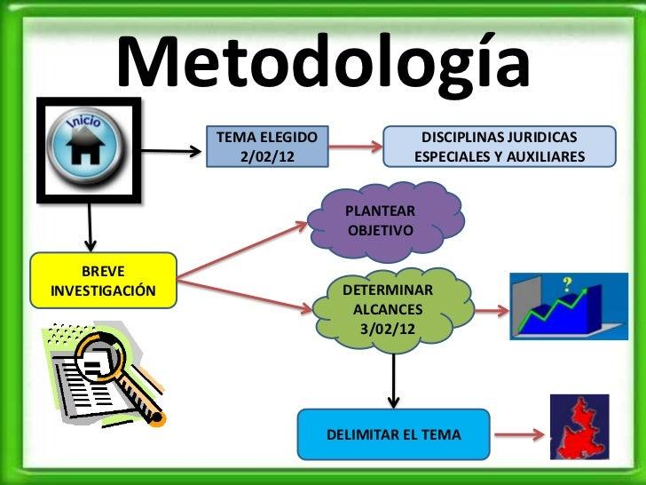 Metodología                TEMA ELEGIDO               DISCIPLINAS JURIDICAS                   2/02/12                ESPEC...