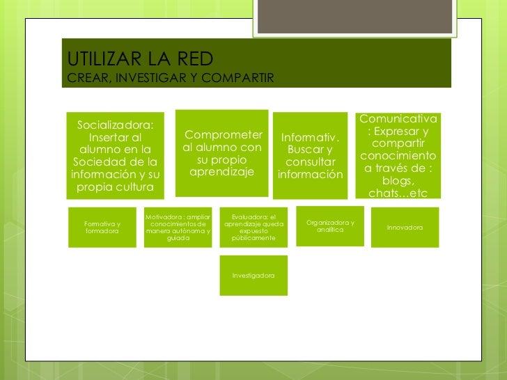 UTILIZAR LA REDCREAR, INVESTIGAR Y COMPARTIR                                                                              ...