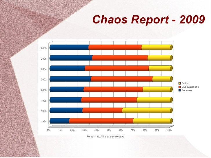 Chaos Report - 2009  2009   2006   2004   2002                                                                            ...