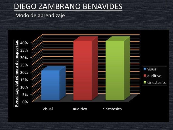 DIEGO ZAMBRANO BENAVIDES     Interpretación del gráfico     Modo de aprendizaje auditivo y cinestésico.  Explica las cosas...