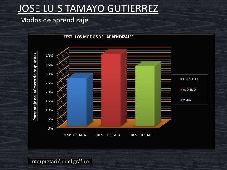 JOSE LUIS TAMAYO GUTIERREZ    Interpretación del gráfico  Modo de aprendizaje auditivo En este modo es mas útil escuchar q...