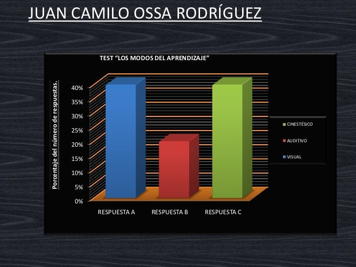 JUAN CAMILO OSSA RODRÍGUEZ     Interpretación del gráfico  Modo de aprendizaje visual y cinestésico  Con el modo visual la...