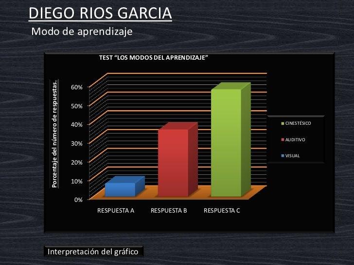 DIEGO RIOS GARIA    Interpretación del gráfico  Modo de aprendizaje cenestésico   Es mas fácil aprender de una forma  cene...