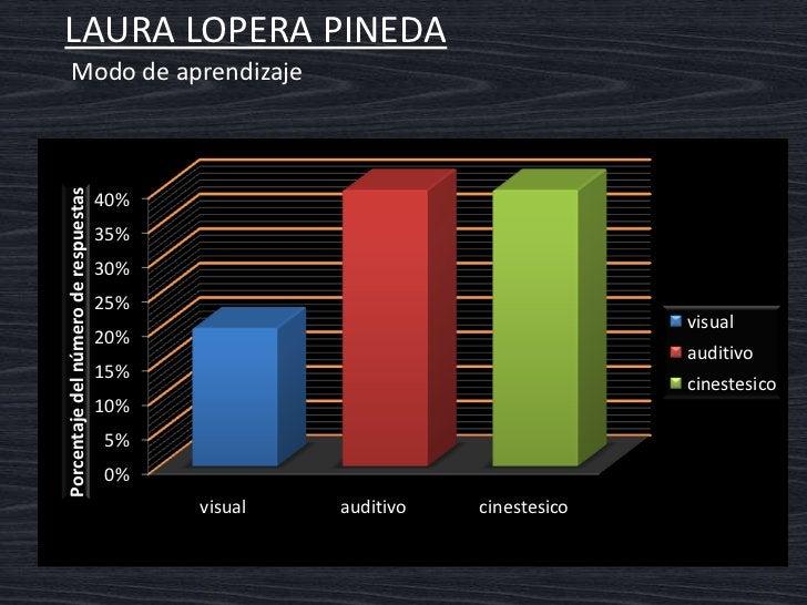 LAURA LOPERA PINEDA   Interpretación del gráfico   Modo de aprendizaje auditivo y cinestésico.  Ensayar las exposiciones a...