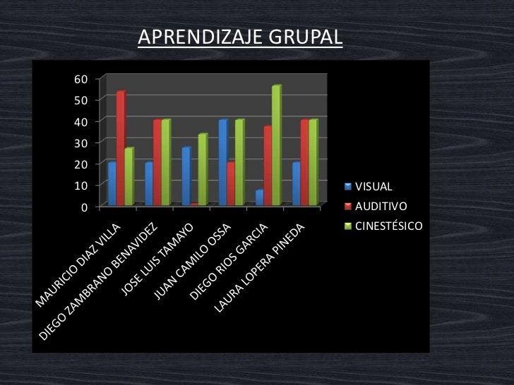 APRENDIZAJE GRUPAL      Interpretación del gráfico  En la gráfica se observa que los modos de aprendizaje dominantes son a...