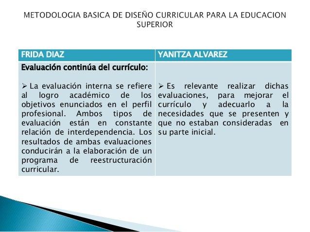 Metodologia basica de dise o curricular para la educacion for Diseno curricular educacion inicial