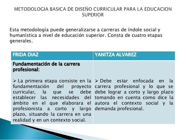 Metodologia basica de dise o curricular para la educacion for Diseno curricular educacion primaria
