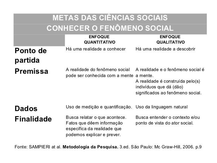 METAS DAS CIÊNCIAS SOCIAIS               CONHECER O FENÔMENO SOCIAL                                 ENFOQUE               ...