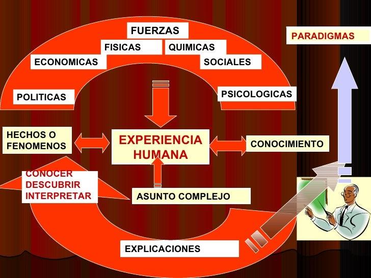 HECHOS O FENOMENOS EXPERIENCIA HUMANA CONOCIMIENTO FUERZAS POLITICAS ECONOMICAS FISICAS QUIMICAS SOCIALES PSICOLOGICAS  AS...