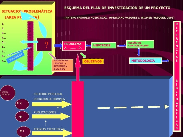 Metodologia de la investigacion plan de investigacion-ppt