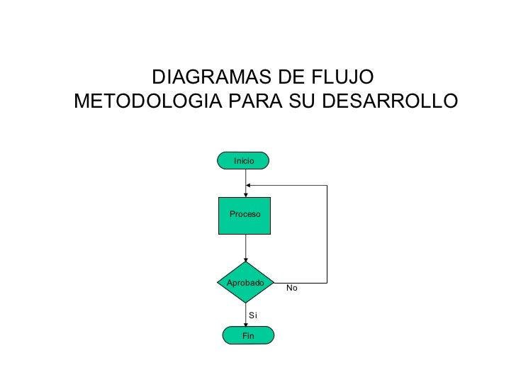 DIAGRAMAS DE FLUJOMETODOLOGIA PARA SU DESARROLLO             Inicio            Proceso           Aprobado                 ...